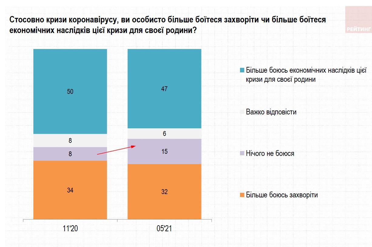 Украинцы больше опасаются экономических последствий эпидемии, чем коронавируса