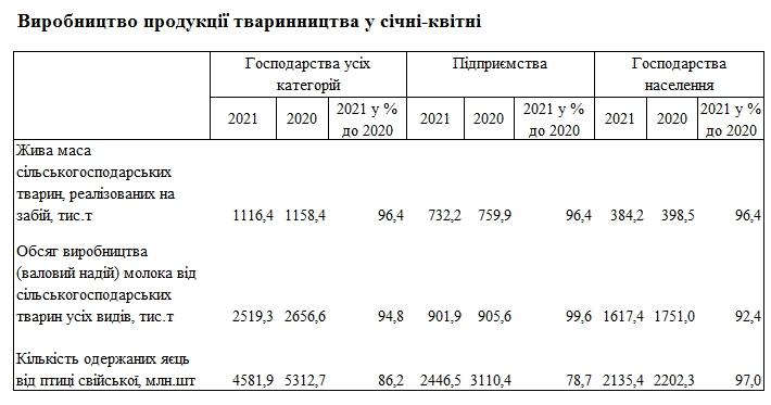 Украина с начала года сократила производство молока, мяса и яиц