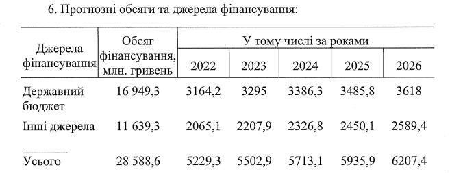 """На программу """"Питьевая вода Украины"""" за пять лет планируют потратить почти 30 млрд гривен"""
