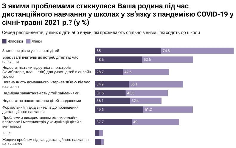 Две трети родителей учеников против дистанционного образования