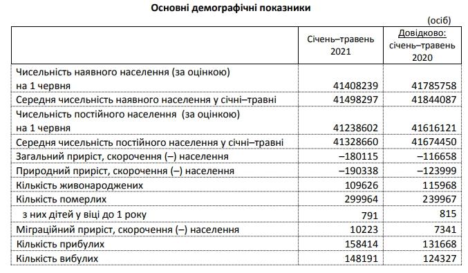 Смертность в Украине превысила прошлогодний уровень на 25%