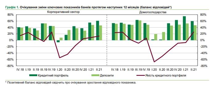 Очікування банкірів щодо зростання обсягів кредитів підвищилися до рекордного рівня