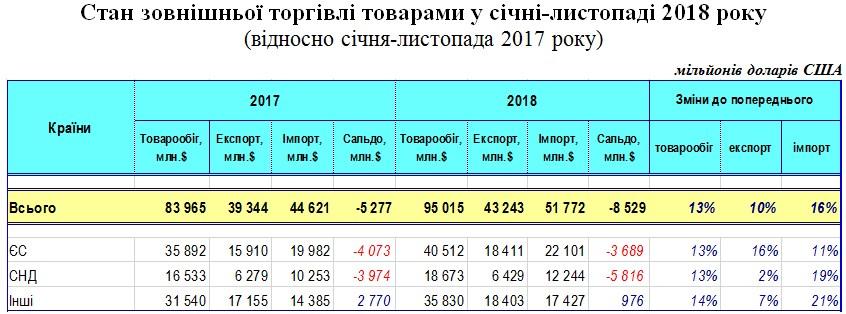 Частка ЄС у торгівлі України товарами досягла 43%, - ДФС