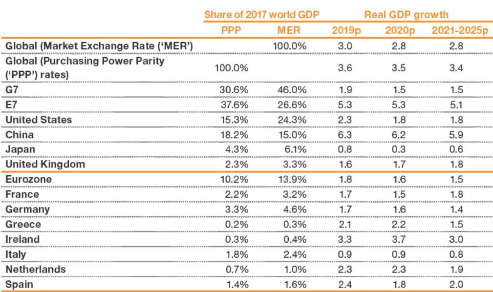 PwC констатувала закінчення міні-буму у світовій економіці