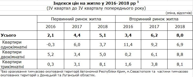 Держстат зафіксував зростання цін на нерухомість у 2018 році
