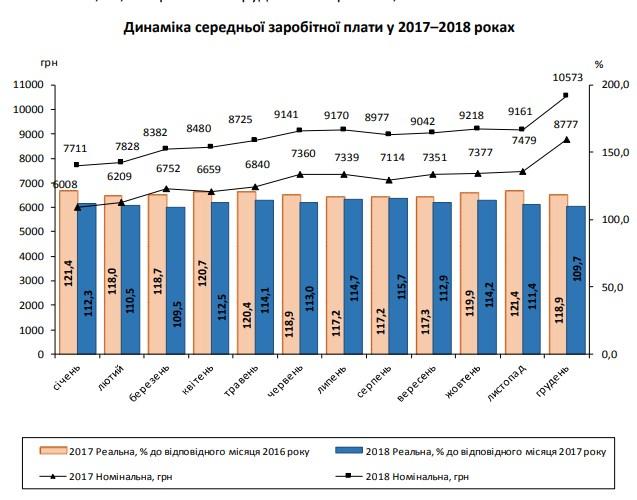 Темпы роста реальной зарплаты в 2018 году существенно замедлились