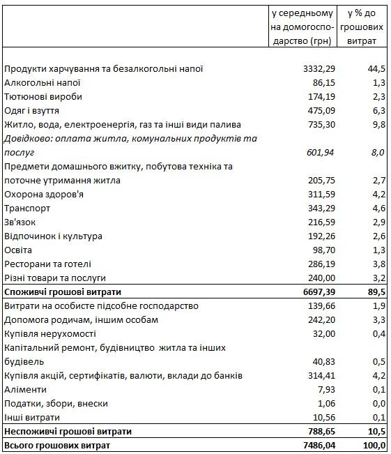 Госстат назвал долю расходов украинцев на услуги ЖКХ