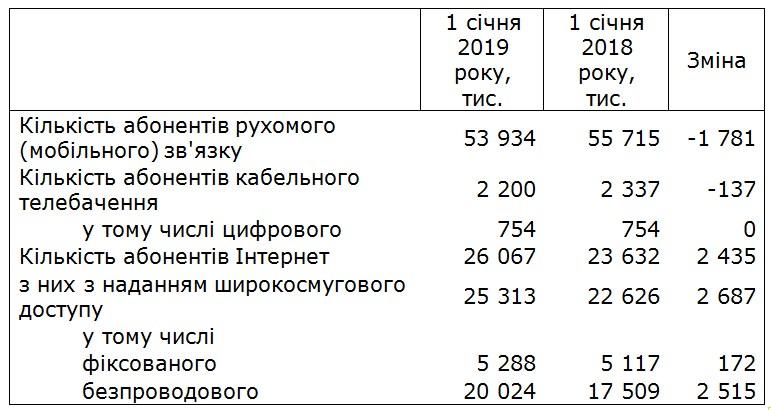 В Україні скоротилася кількість абонентів мобільного зв'язку