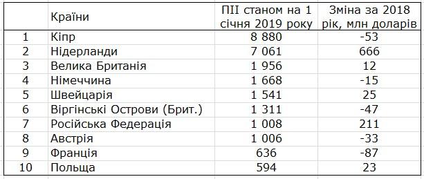 Госстат назвал страны-лидеры по инвестициям в Украину