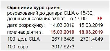 НБУ поднял официальный курс выше 27 грн/доллар