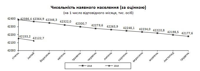 Население Украины существенно сократилось в начале года