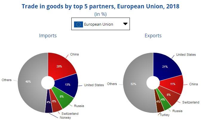 Євростат назвав найбільших торговельних партнерів Євросоюзу