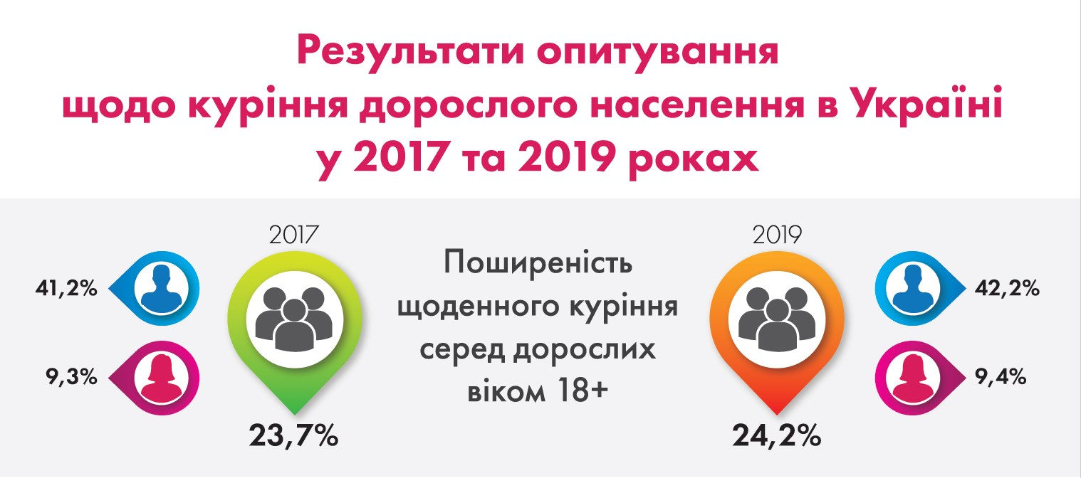 Уровень курения в Украине стабилизировался после падения в предыдущие годы