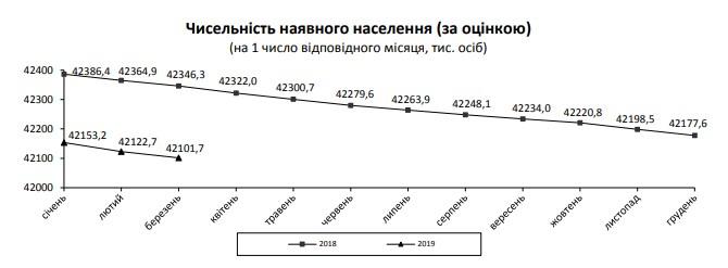 Население Украины сократилось еще на 50 тысяч