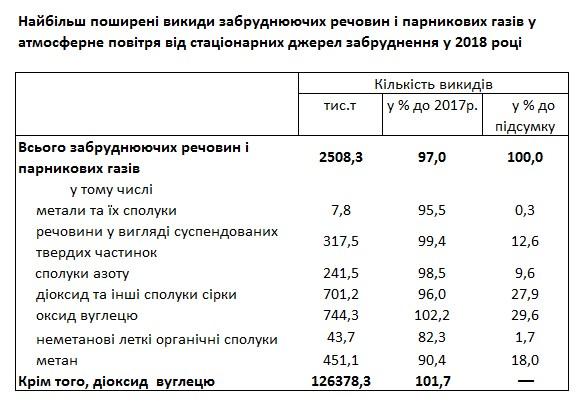 Держстат назвав обсяг промислових викидів на кожного українця