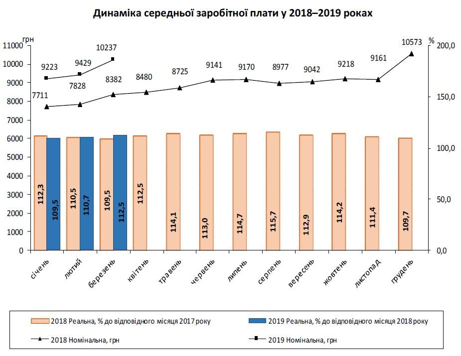 Средняя зарплата в Украине превысила 10 тыс. грн
