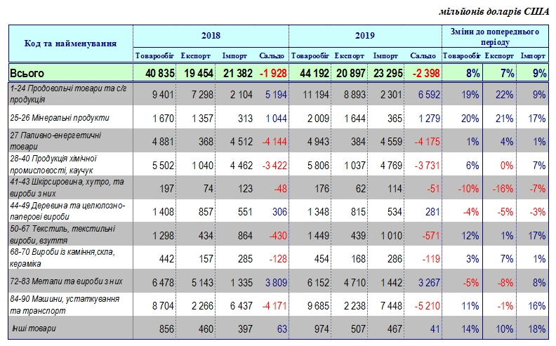 Негативне сальдо зовнішньої торгівлі зросло до 2,4 млрд доларів