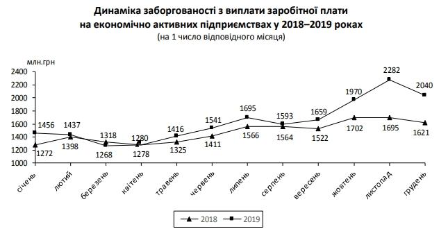 Заборгованість по зарплатах з початку року зросла на 40%
