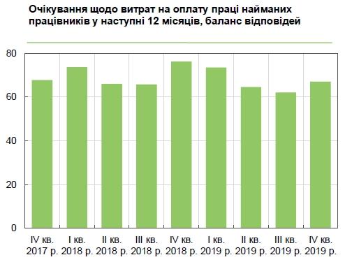 Майже 70% українських компаній підвищать зарплату співробітникам