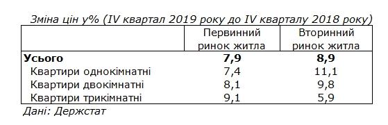 Ціни на житло в Україні ростуть у два рази швидше інфляції