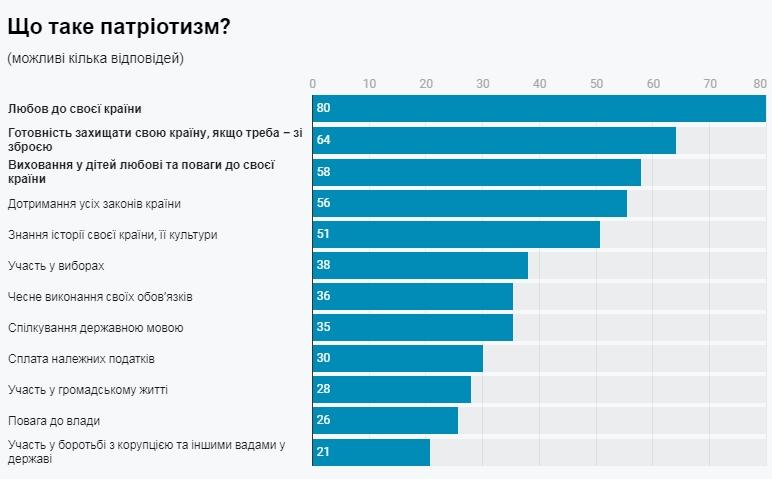 Українці назвали основні складові патріотизму