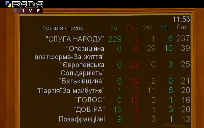 Рада назначила Пищанскую главой АМКУ