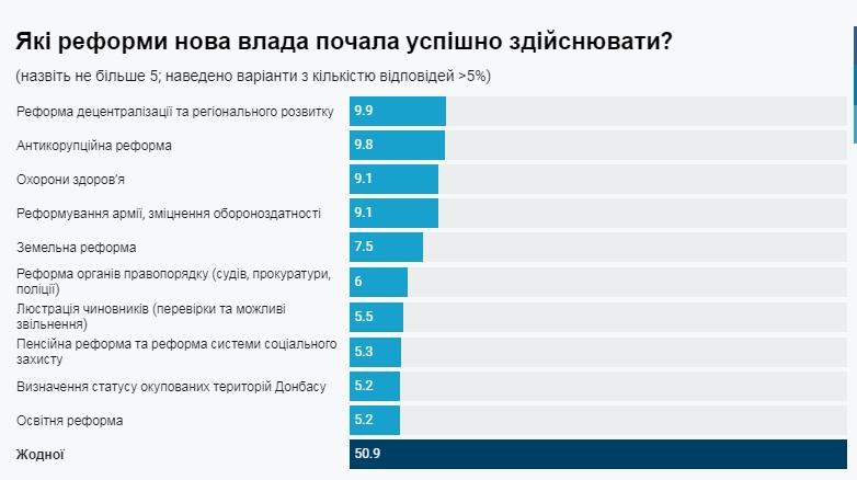 Більшість українців не бачать жодної успішної реформи нової влади
