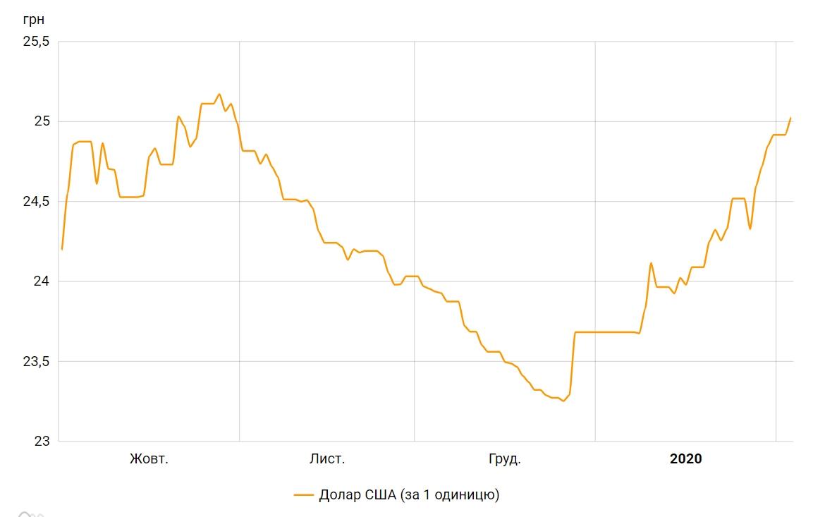 НБУ на 3 февраля поднял официальный курс доллара выше 25 гривен
