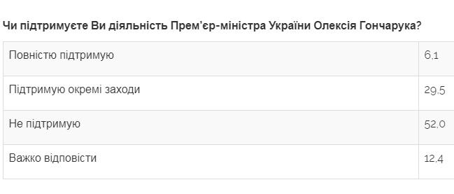 Рівень довіри українців до уряду та прем'єра суттєво знизився