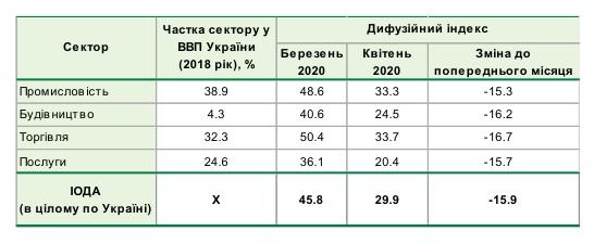 Очікування підприємств України обвалилися до рекордно низького рівня