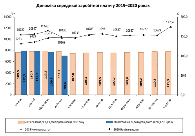 Зарплаты украинцев обвалились за второй месяц карантина