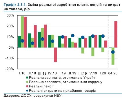 НБУ констатував кінець трирічного циклу зростання доходів українців