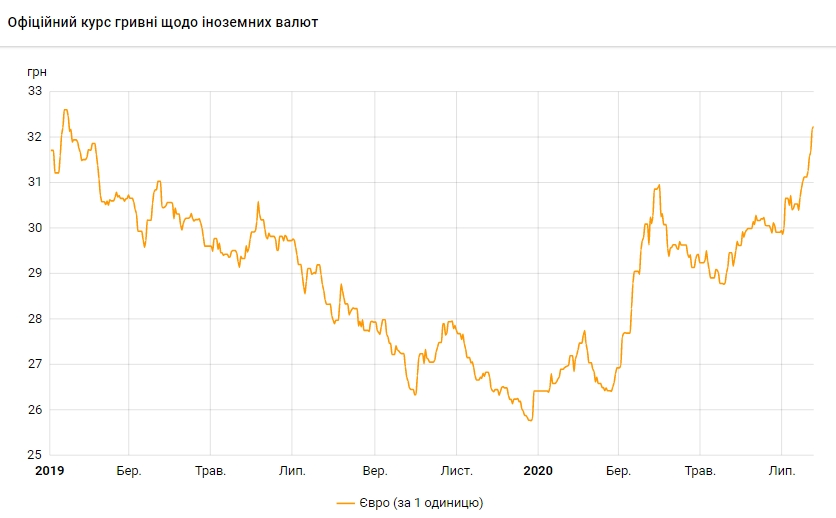 НБУ повысил курс евро до максимума с января 2019 года