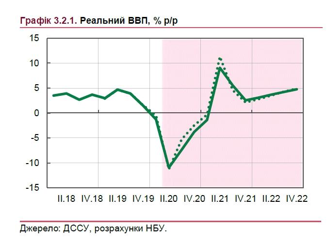 НБУ оценил глубину падения экономики Украины во время карантина