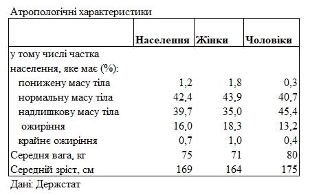 Рост, вес, образование: Госстат составил портрет среднего украинца