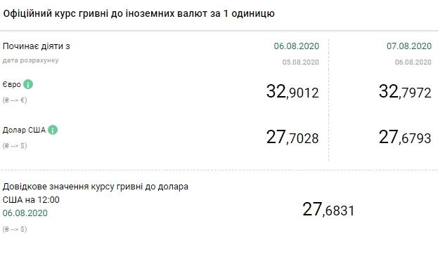 НБУ на 7 серпня знизив офіційний курс долара