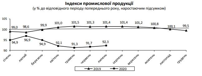 Падение промпроизводства в Украине замедляется по мере выхода из карантина