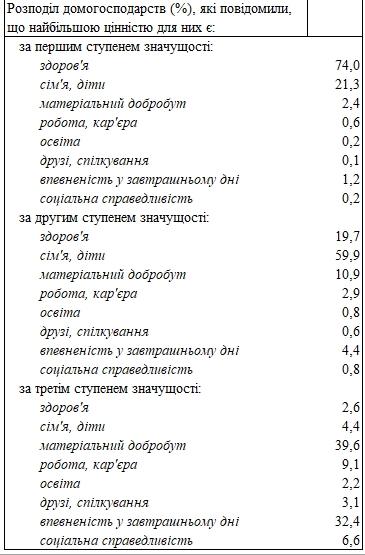Украинцы назвали важнейшие жизненные ценности