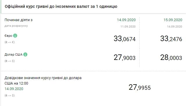 НБУ на 15 березня підняв офіційний курс долара вище 28 гривень
