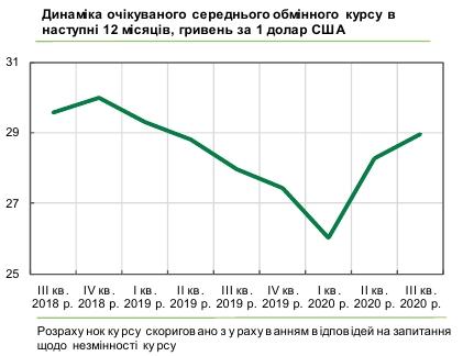 Бізнес чекає зростання курсу долара до 29 гривень