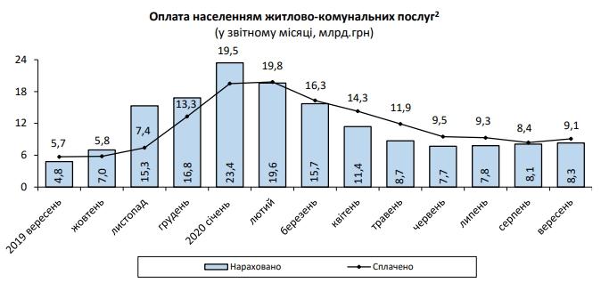 Начисления за коммуналку в Украине продолжили рост