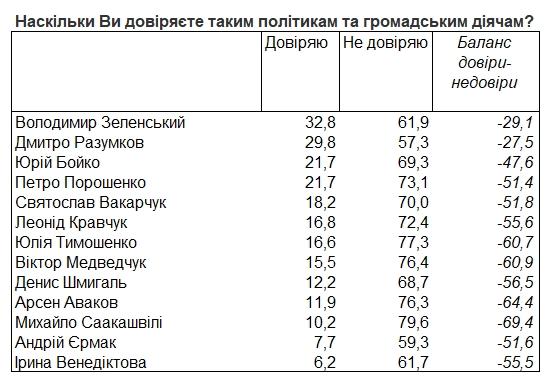 Рейтинг политиков: кому больше всего доверяют украинцы