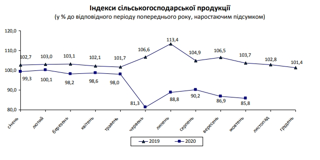 Спад в главной экспортной отрасли Украины ускорился