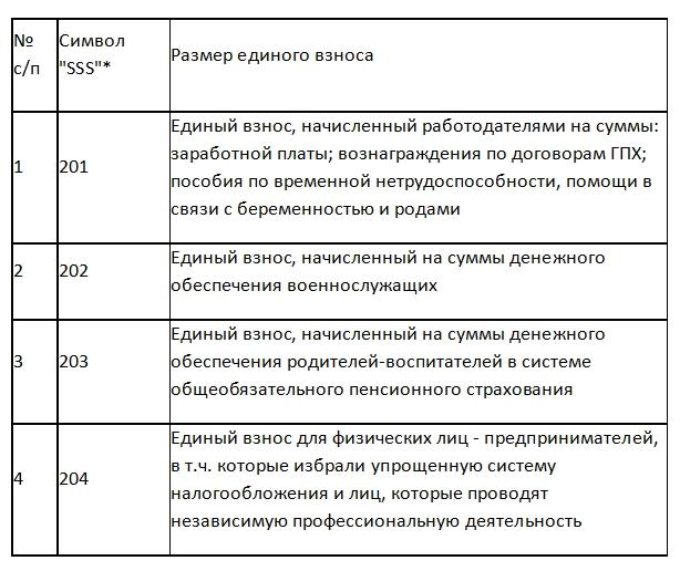Налоговая обнародовала новые счета для уплаты ЕСВ с 1 января 2021 года