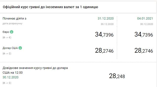 Курс євро до гривні за 2020 рік зріс на 31,5%