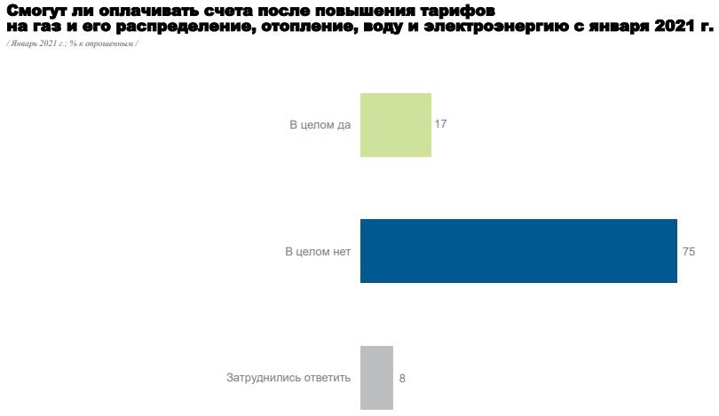Підвищення тарифів: як українці ставляться до подорожчання комуналки