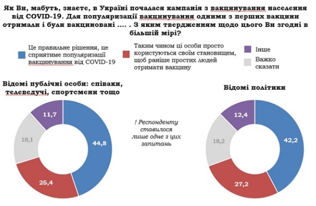 Украинцы одобряют первоочередную СOVID-вакцинацию политиков