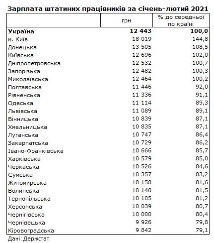 Зарплаты в Украине: в каких регионах платят больше всего