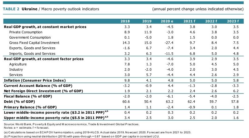 Світовий банк покращив прогноз відновлення економіки України у 2021 році