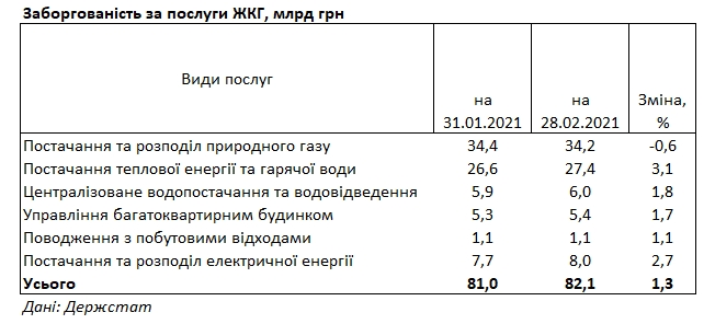 Украинцы за месяц увеличили долги за коммуналку на 1 млрд гривен